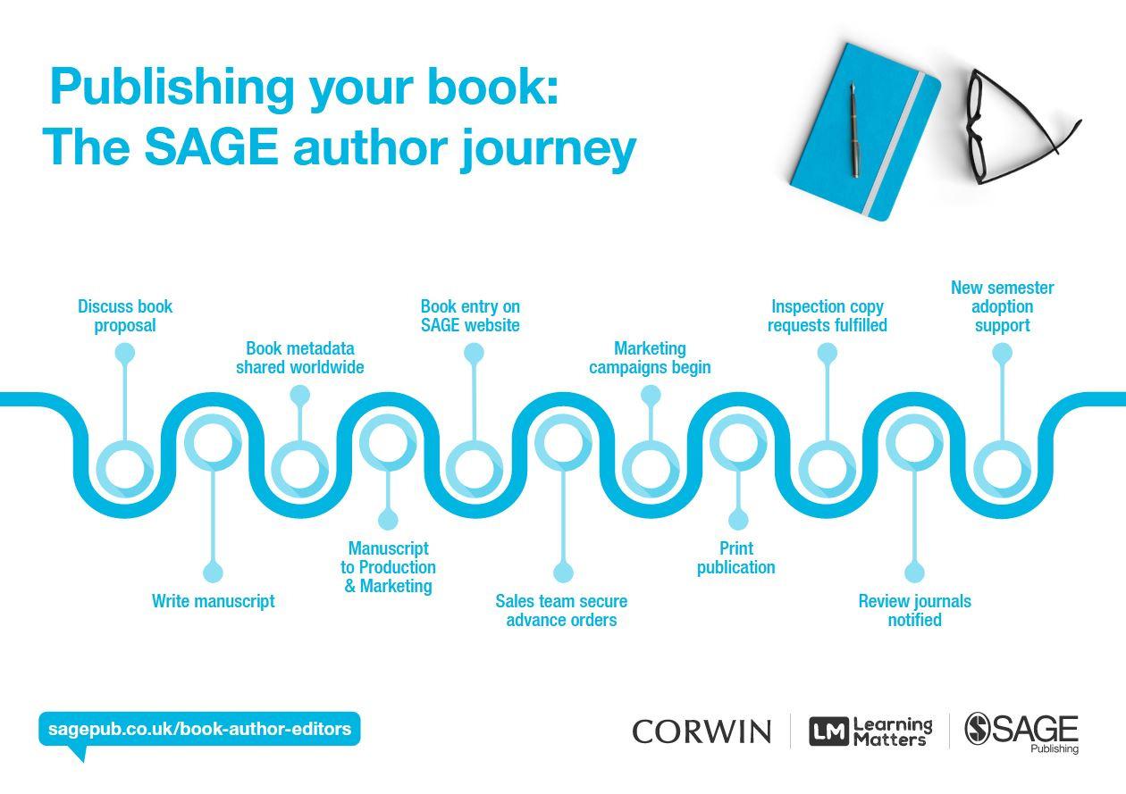 SAGE Author Journey