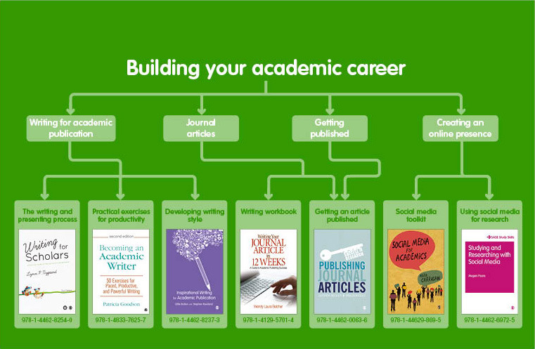 Books to help with building your academic career
