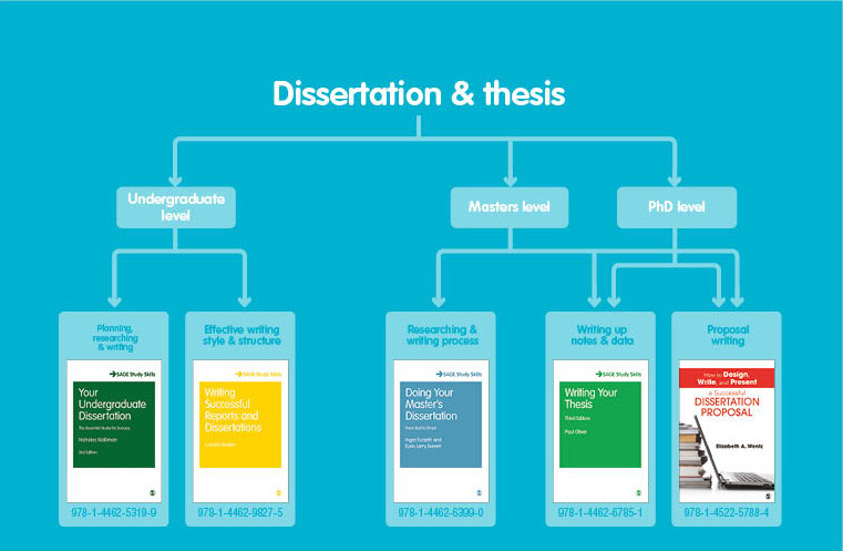 Master Your Dissertation Or Thesis   SAGE Publications Ltd