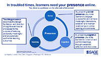 Online teaching presence