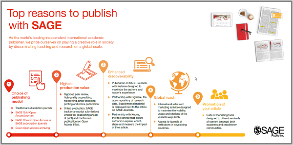 Top Reasons to Publish with SAGE